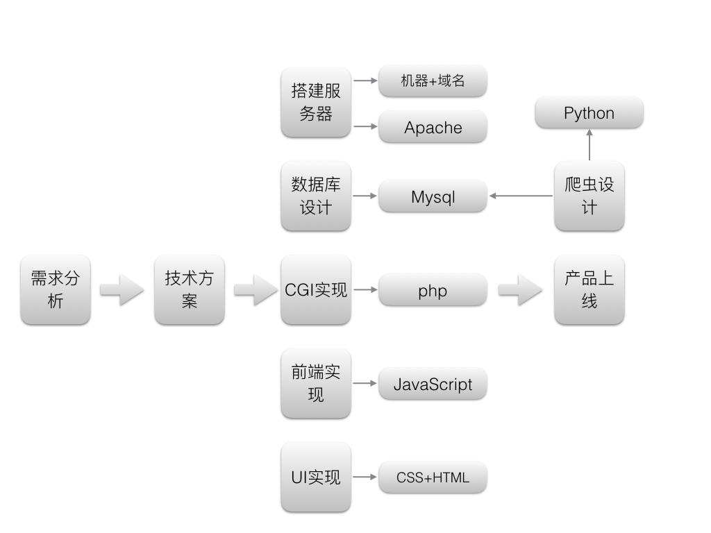 一个人如何写一个小程序